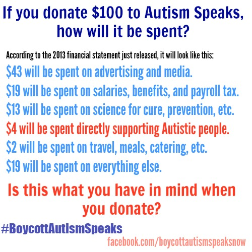 Image description:Text reads: If you donate $100 to Autism Speaks, how will it be spent? According to the 2013 financial statement just released, it will look like this: $43 will be spent on advertising and media. $19 will be spent on salaries, benefits, and payroll tax. $13 will be spent on science for cure, prevention, etc. $4 will be spent directly supporting Autistic people. $2 will be spent on travel, meals, catering, etc. $19 will be spent on everything else. Is this what you have in mind when you donate? #boycottautismspeaks