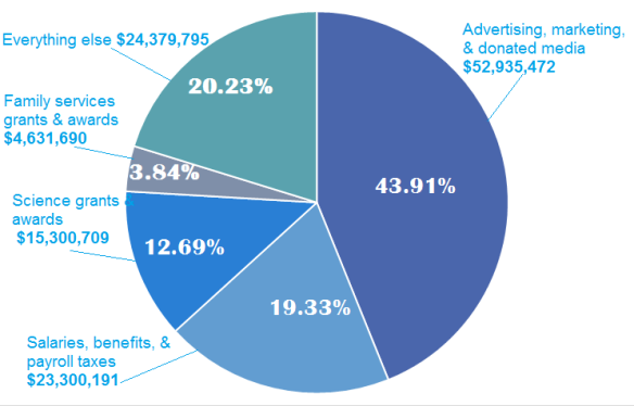 The image is a pie chart in various shades of blue.  The first slice is advertising, marketing and donated media $52,935, 472 with a call out pointing to the slice reading 43.91%.  The next slice is salaries, benefits and payroll taxes $23,300,19 with a callout pointing to the slice that reads 19.33 percent.  The next slice is science grants and awards $15,300,709 with callout pointing to slice reading 12.69%.  The next slice is family services grants and awards $4,631,690 with callout pointing to slice reading 3.84%.  The last slice is everything else $24,379,795 with callout pointing to slice reading 20.23%.