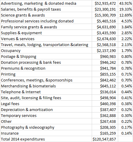 the image is a spreadsheet graphic with the following figures: Advertising, marketing &amp; donated media $52,935,472 43.91% Salaries, benefits &amp; payroll taxes $23,300,191 19.33% Science grants &amp; awards $15,300,709 12.69% Professional services including donated $5,465,516 4.53% Family service grants &amp; awards $4,631,690 3.84% Supplies &amp; equipment $3,435,590 2.85% Venues &amp; services $2,674,630 2.22% Travel, meals, lodging, transportation &amp;catering $2,568,518 2.13% Occupancy $2,157,190 1.79% Postage &amp; Shipping $960,983 0.80% Donation processing &amp; bank fees $946,242 0.78% Premiums &amp; recognition $941,784 0.78% Printing $855,155 0.71% Conferences, meetings, &amp;sponsorships $842,462 0.70% Merchandising &amp; biomaterials $645,112 0.54% Telephone &amp; Internet $536,014 0.44% Site, audit, licensing &amp; filing fees $498,904 0.41% Legal fees $460,398 0.38% Depreciation &amp; amortization $387,407 0.32% Temporary services $362,888 0.30% Other $267,438 0.22% Photography &amp; videoography $208,305 0.17% Insurance $165,259 0.14% Total 2014 expenditures $120,547,857<strong>The Ugly Truth Broken Down</strong>